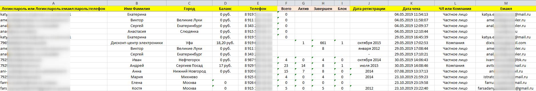 Avito - Чекер аккаунтов (пример отчета таблицы)